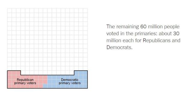 DemRepprimaryvoting